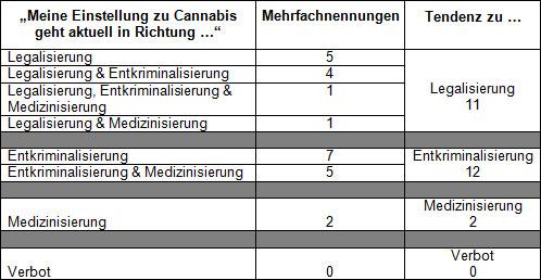 meineeinstellungzucannabis